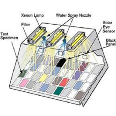 Xe 3 diagram resize Q-SUN XE-3 XENON ARC TEST CHAMBER