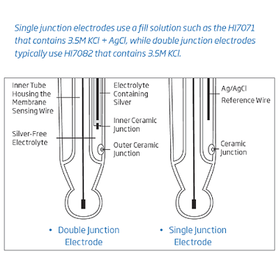 electrode fill solutions comparison resize 2 pH Electrode - Glass Body, Refillable, HI 1131B
